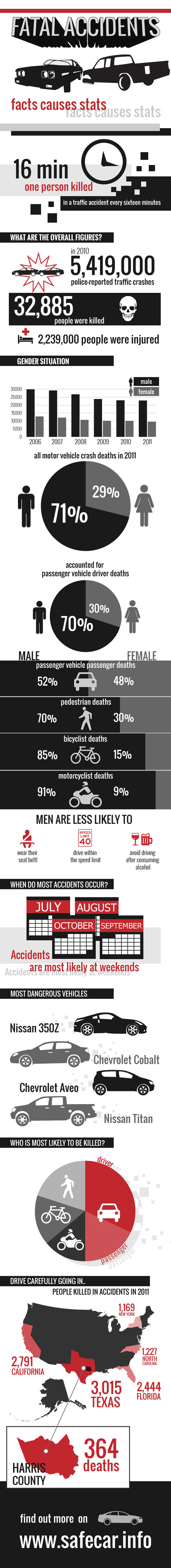 Fatal-Accidents-Infographic
