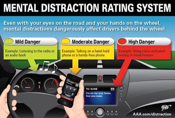 What distracts drivers?
