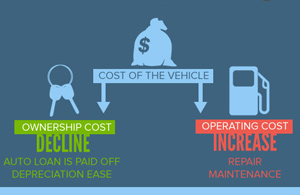 Real cost of vehicle ownership (infographic)