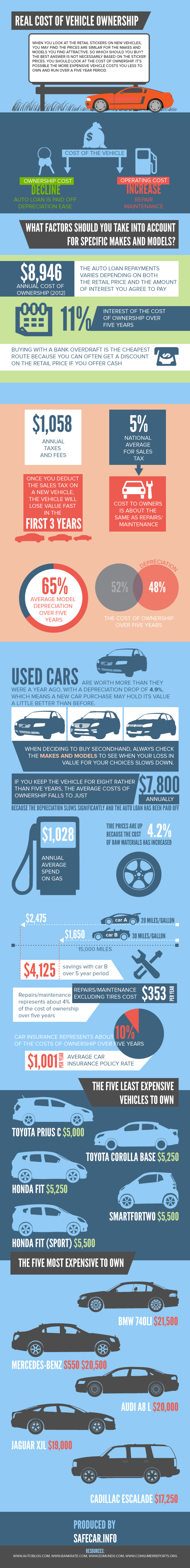 Real-cost-of-vehicle-ownership