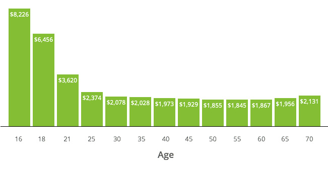 Car Insurance Rates by Age